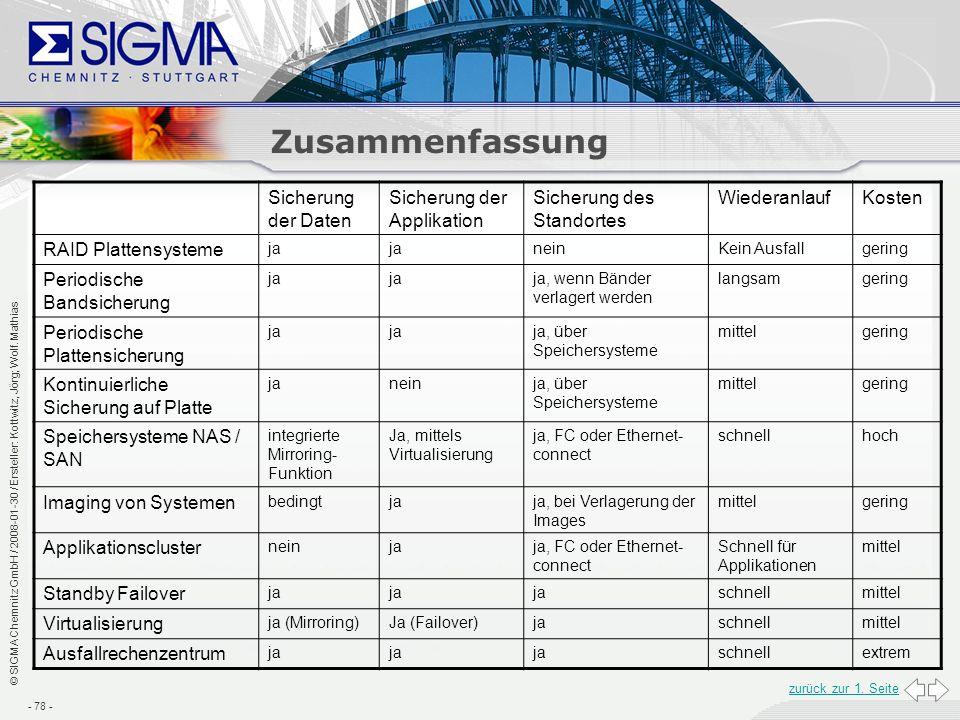 Zusammenfassung Sicherung der Daten Sicherung der Applikation