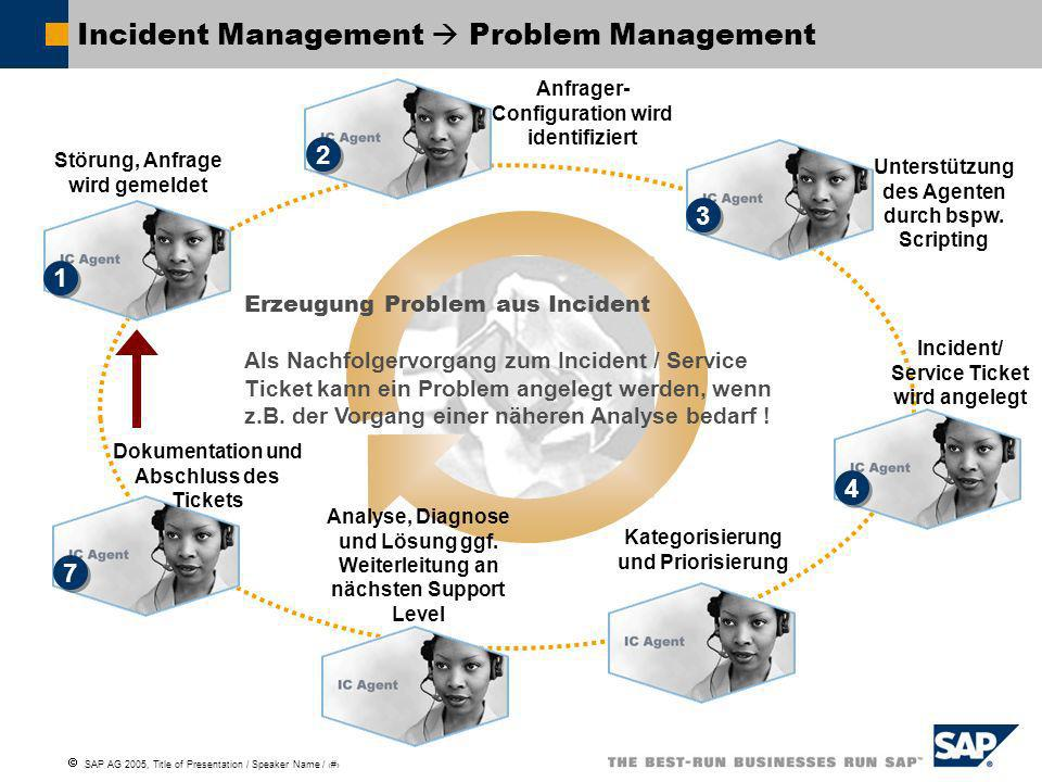 Incident Management  Problem Management