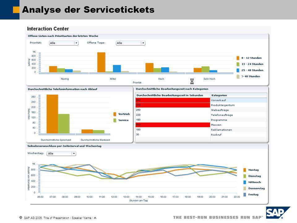 Analyse der Servicetickets
