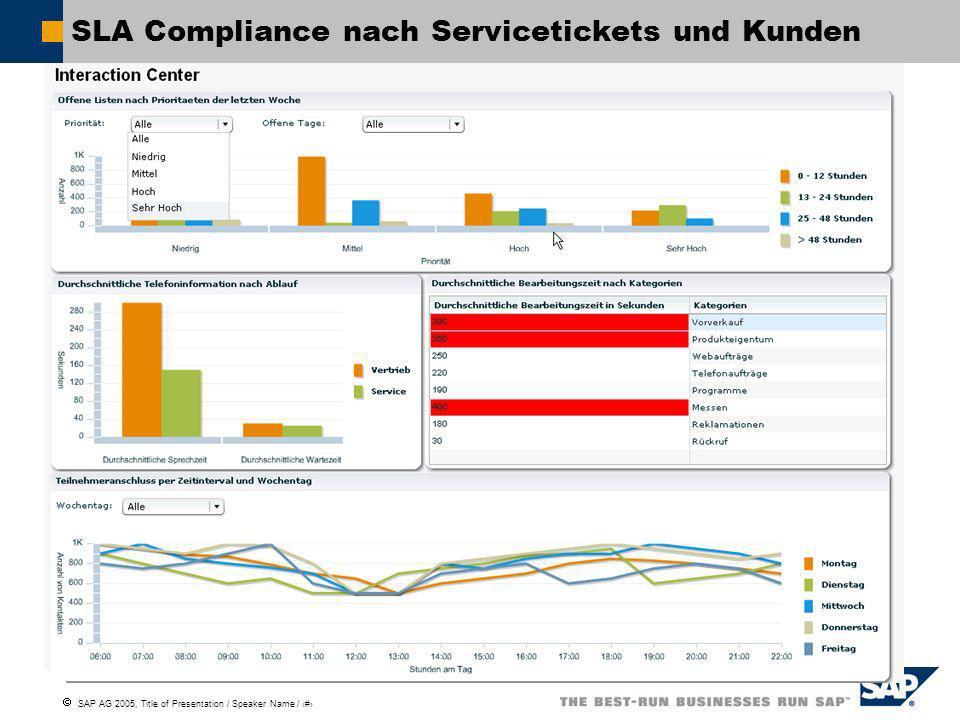 SLA Compliance nach Servicetickets und Kunden