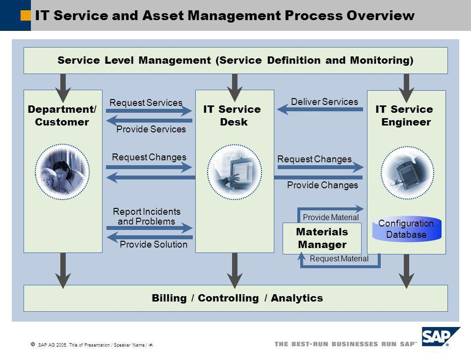 IT Service and Asset Management Process Overview