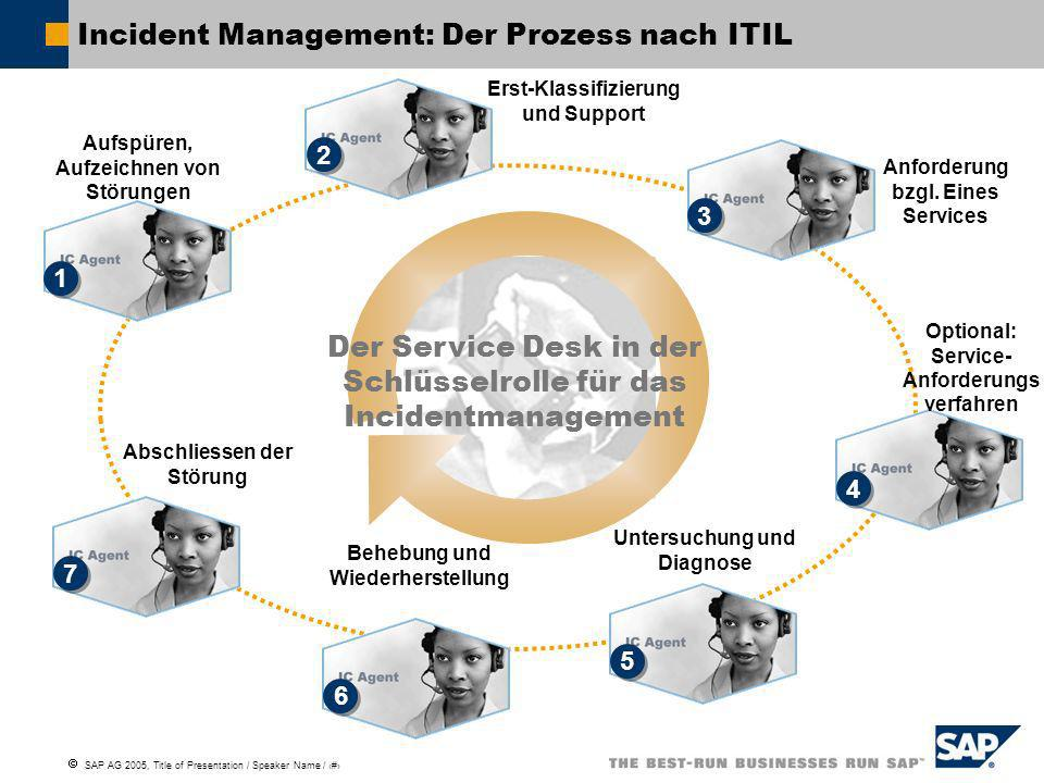 Incident Management: Der Prozess nach ITIL