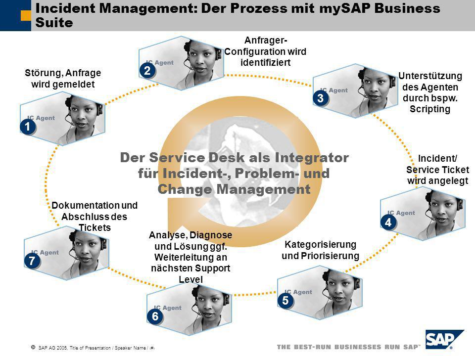 Incident Management: Der Prozess mit mySAP Business Suite