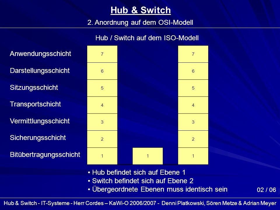 2. Anordnung auf dem OSI-Modell