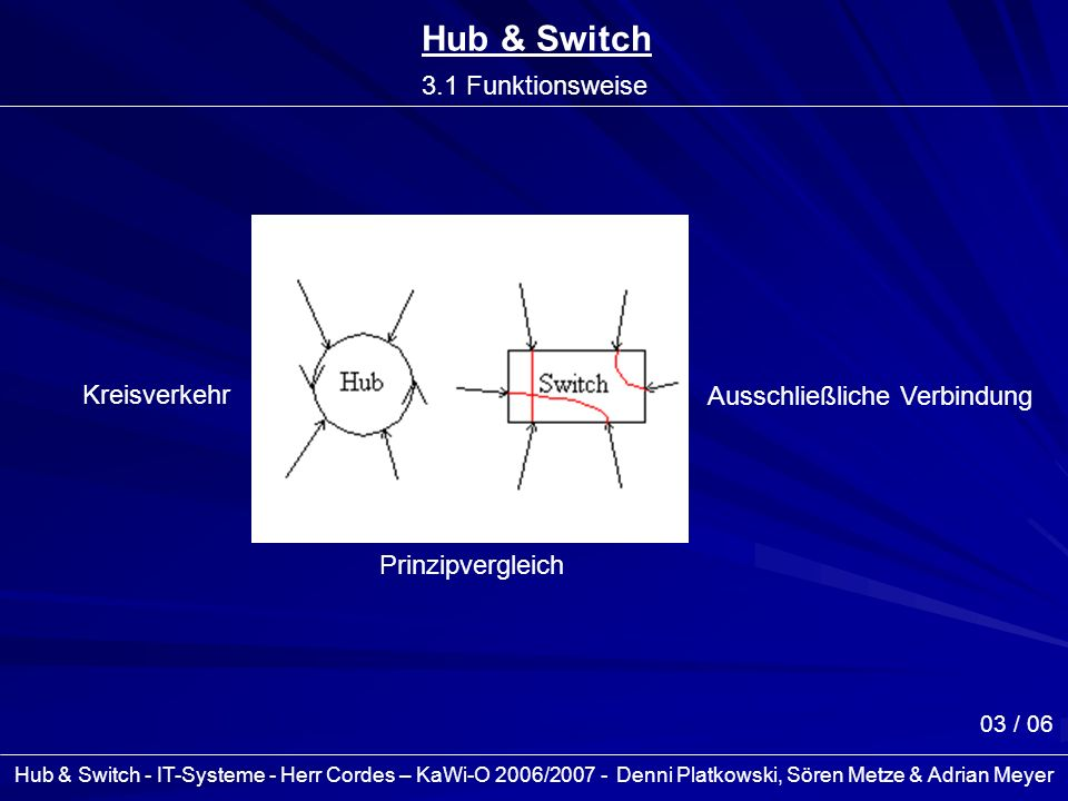 Hub & Switch 3.1 Funktionsweise Kreisverkehr