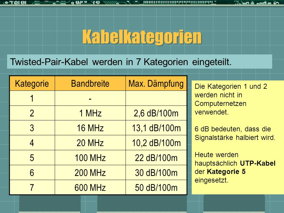 Kabelkategorien Twisted-Pair-Kabel werden in 7 Kategorien eingeteilt.