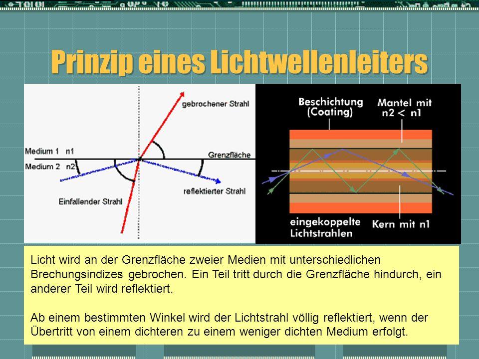 Prinzip eines Lichtwellenleiters