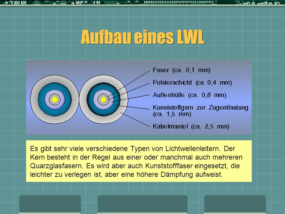 Aufbau eines LWL