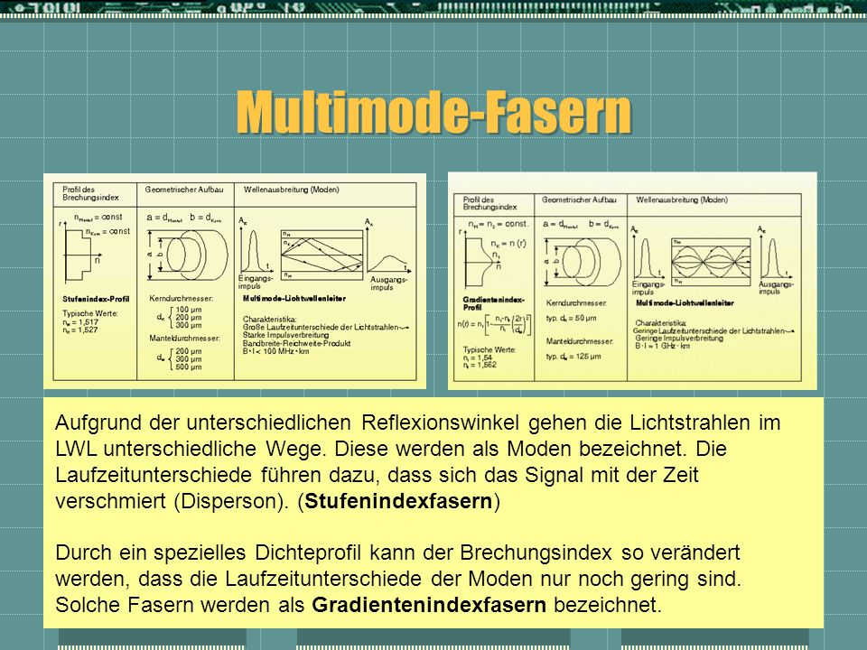 Multimode-Fasern