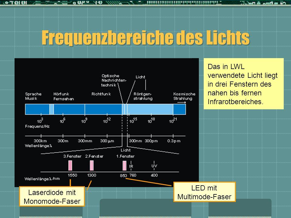 Frequenzbereiche des Lichts
