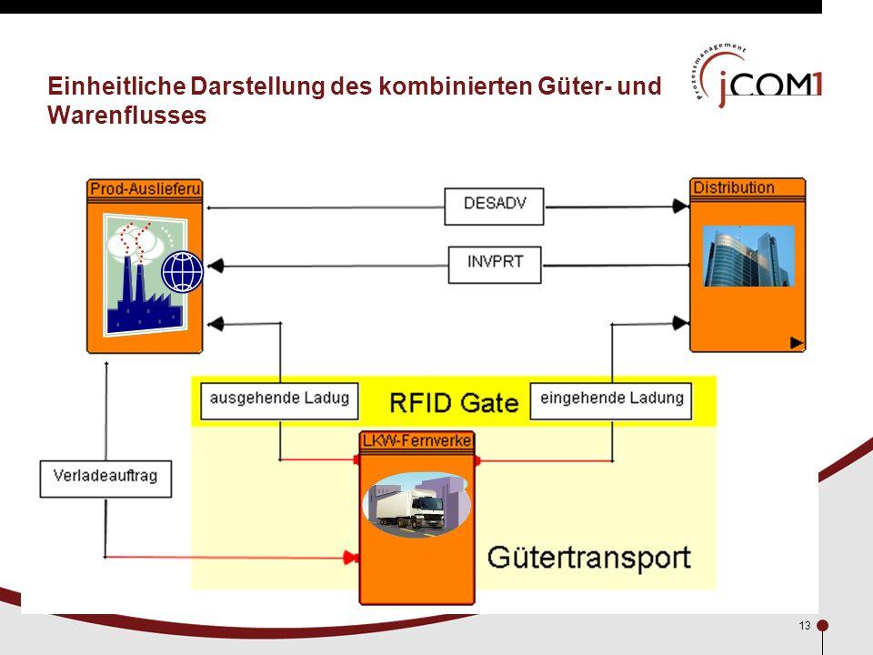 Einheitliche Darstellung des kombinierten Güter- und Warenflusses