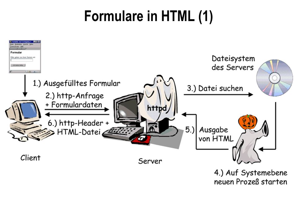 Formulare in HTML (1)