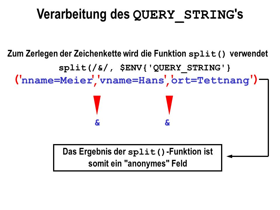 Verarbeitung des QUERY_STRING s