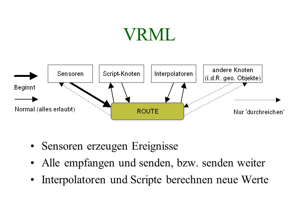 VRML Sensoren erzeugen Ereignisse