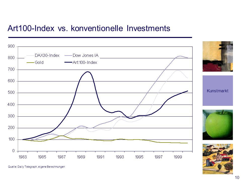 Art100-Index vs. konventionelle Investments