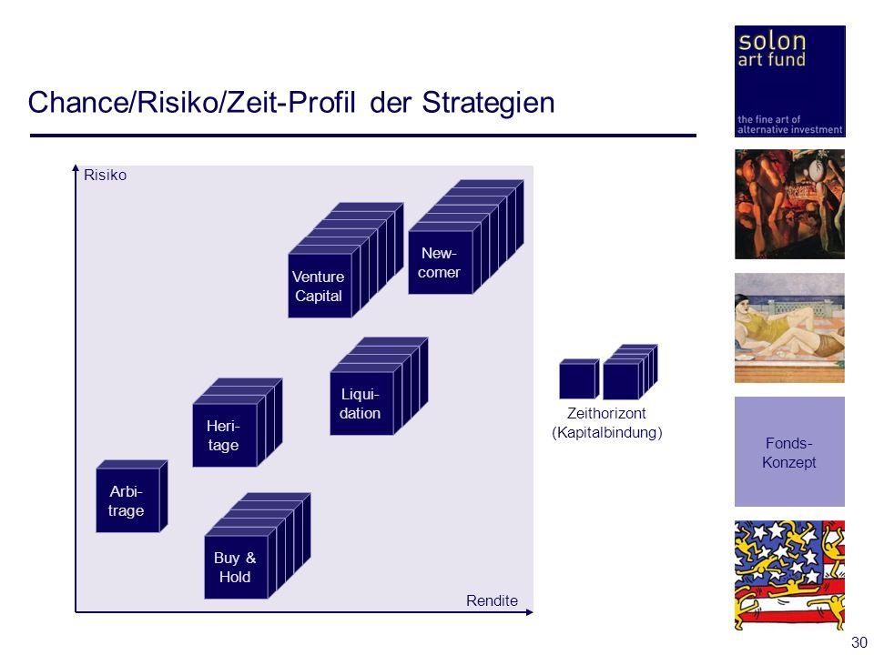 Chance/Risiko/Zeit-Profil der Strategien