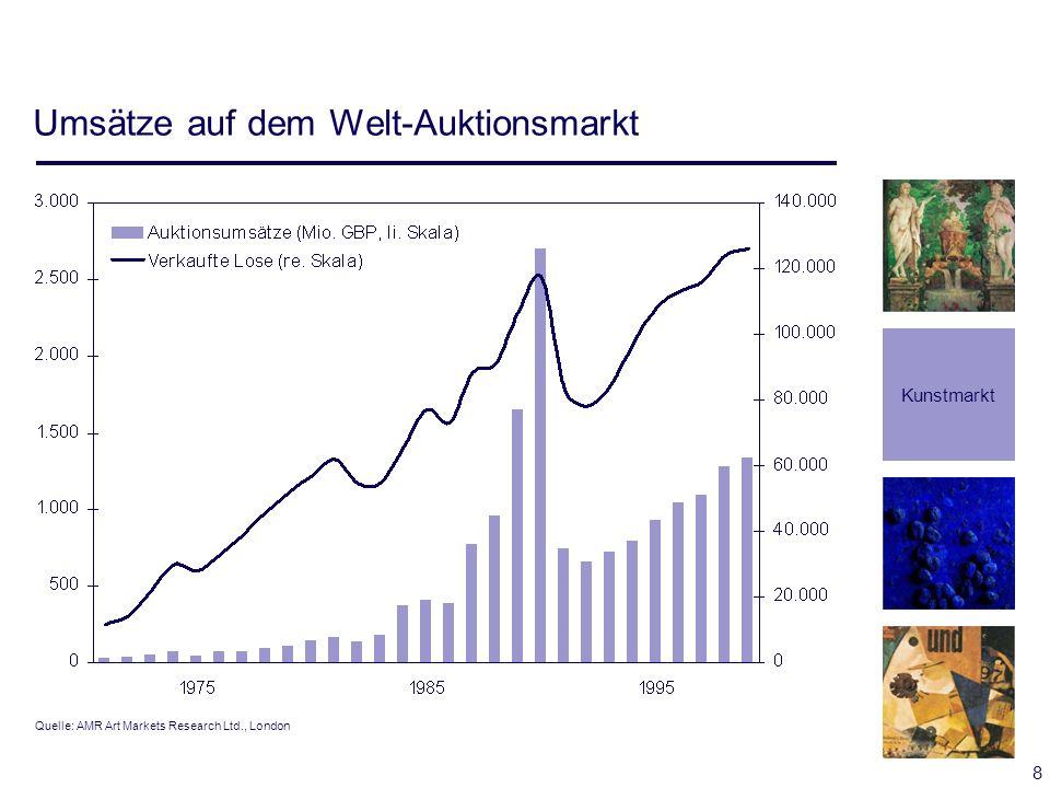 Umsätze auf dem Welt-Auktionsmarkt