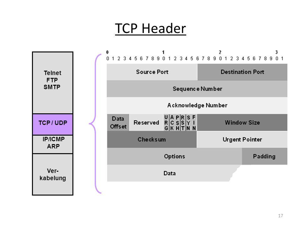 TCP Header Telnet FTP SMTP TCP / UDP IP/ICMP ARP Ver-kabelung