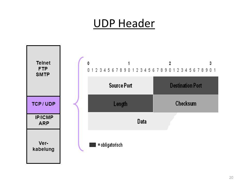 UDP Header Telnet FTP SMTP TCP / UDP IP/ICMP ARP Ver-kabelung