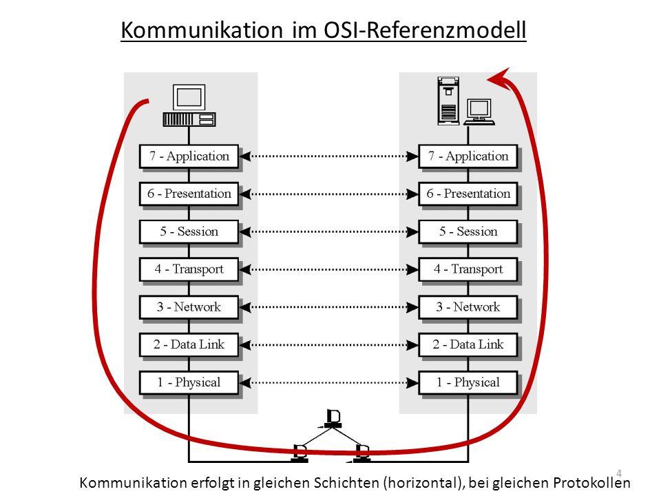 Kommunikation im OSI-Referenzmodell