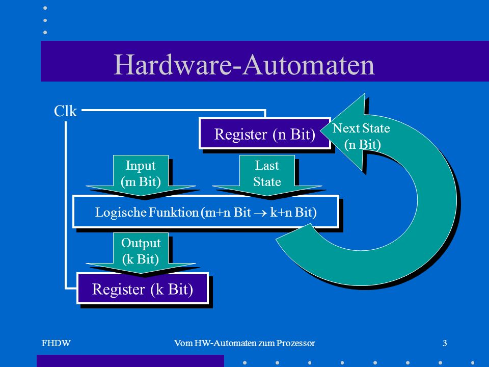 Hardware-Automaten Clk Register (n Bit) Register (k Bit)