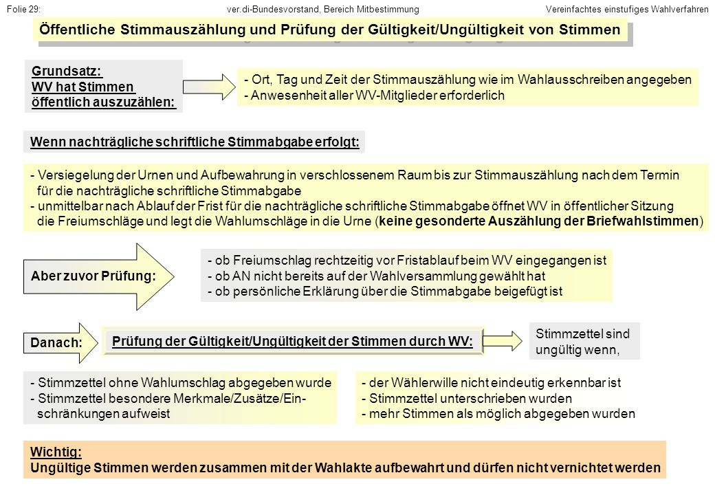 Folie 29: Vereinfachtes einstufiges Wahlverfahren. Öffentliche Stimmauszählung und Prüfung der Gültigkeit/Ungültigkeit von Stimmen.