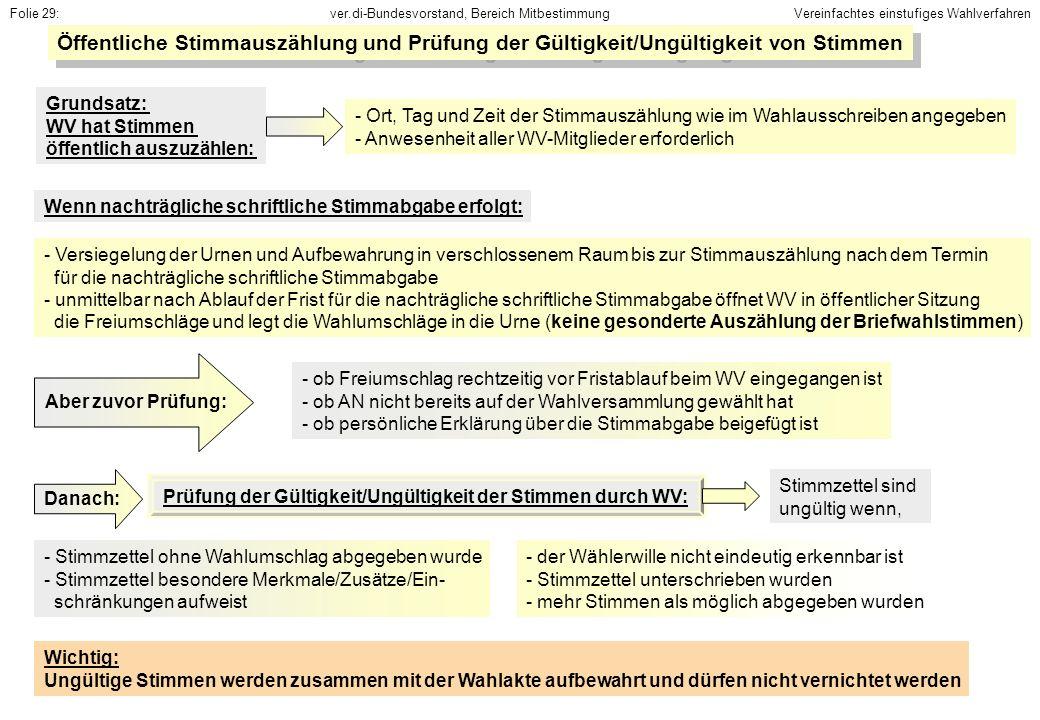 Folie 29:Vereinfachtes einstufiges Wahlverfahren. Öffentliche Stimmauszählung und Prüfung der Gültigkeit/Ungültigkeit von Stimmen.
