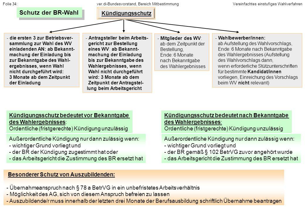 Schutz der BR-Wahl Kündigungsschutz