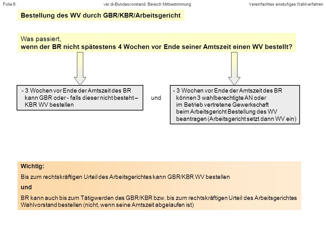 Bestellung des WV durch GBR/KBR/Arbeitsgericht