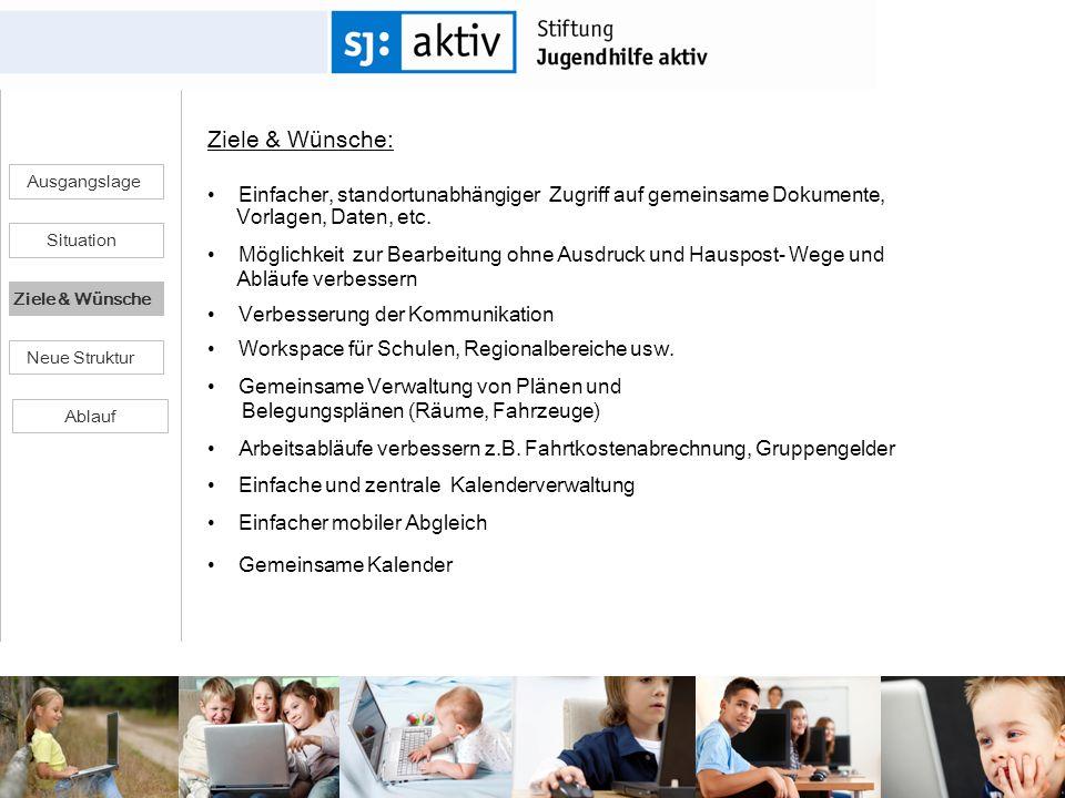 Ziele & Wünsche:Einfacher, standortunabhängiger Zugriff auf gemeinsame Dokumente, Vorlagen, Daten, etc.