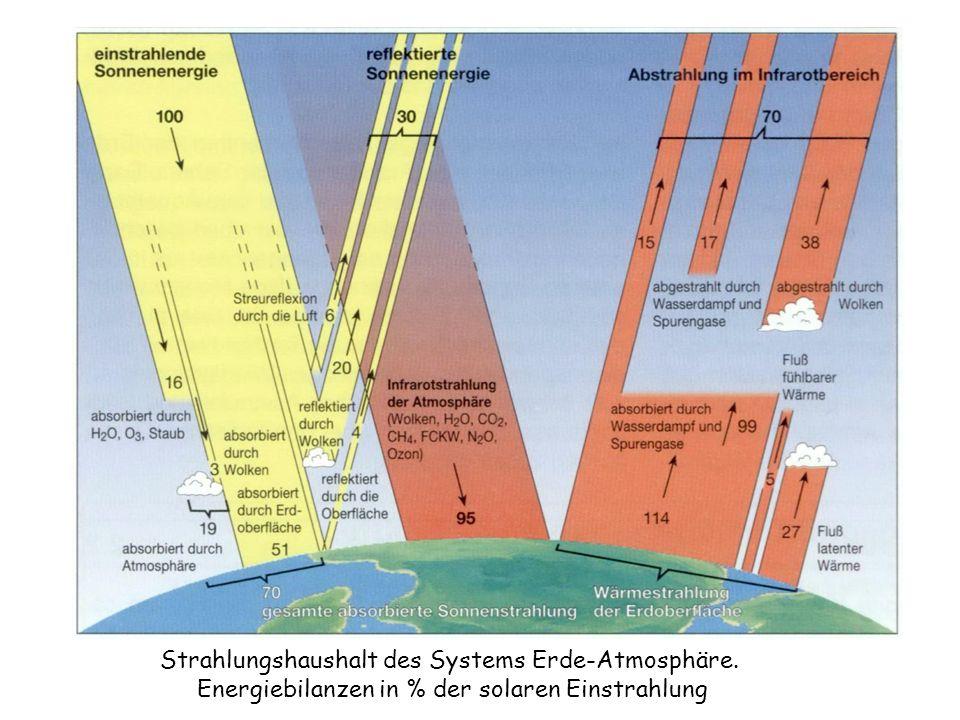 Strahlungshaushalt des Systems Erde-Atmosphäre.