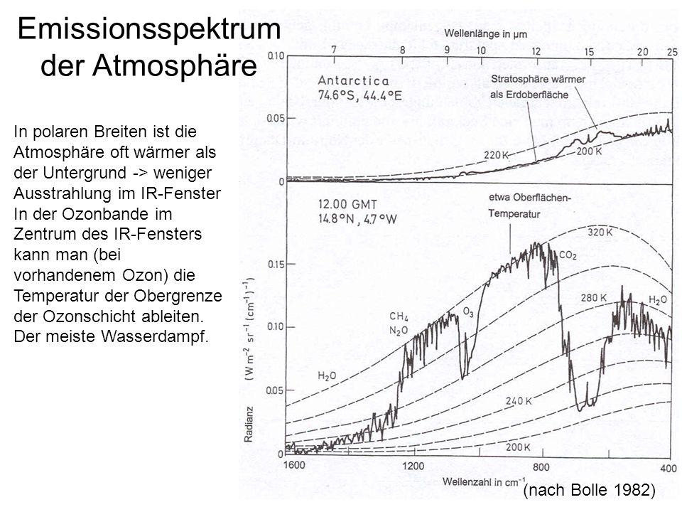 Emissionsspektrum der Atmosphäre