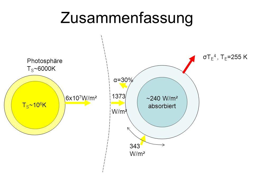 Zusammenfassung σTE4 , TE=255 K Photosphäre TS~6000K ~240 W/m²