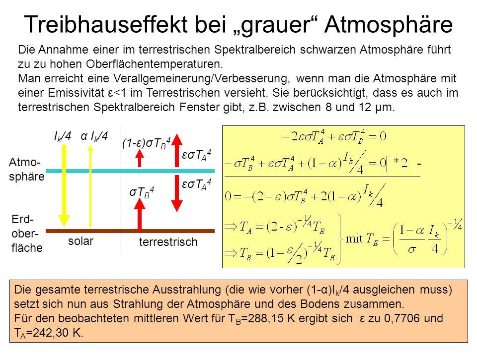 """Treibhauseffekt bei """"grauer Atmosphäre"""