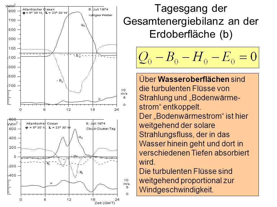 Tagesgang der Gesamtenergiebilanz an der Erdoberfläche (b)