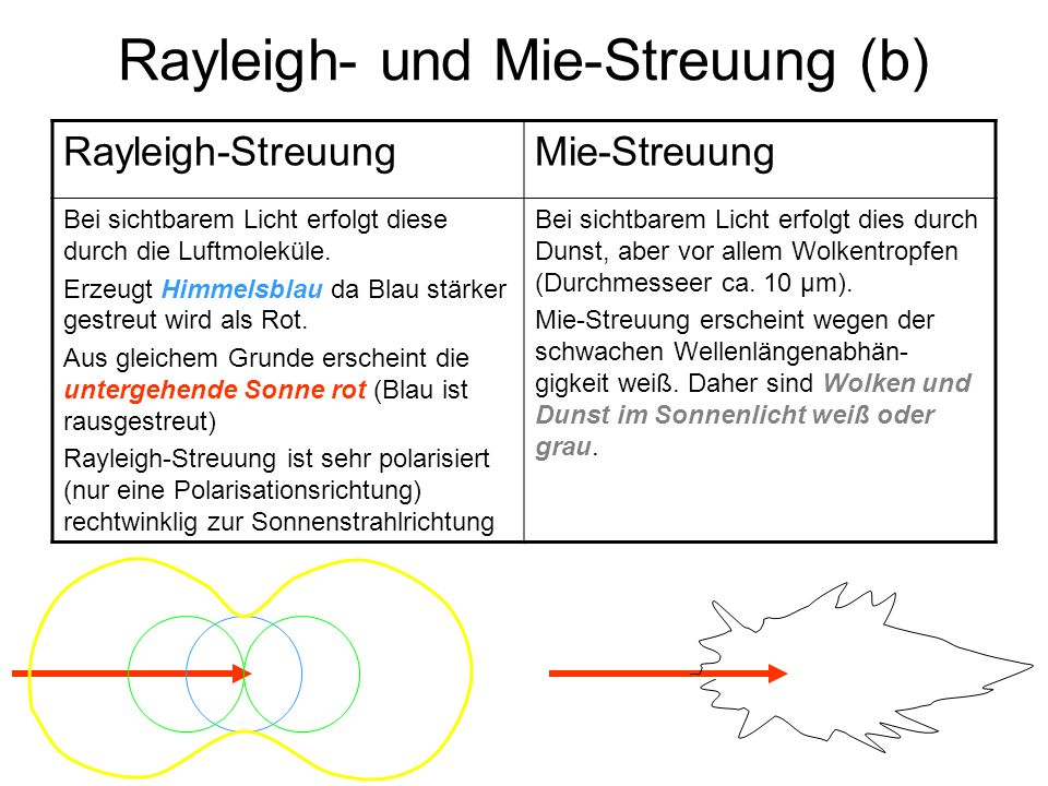 Rayleigh- und Mie-Streuung (b)