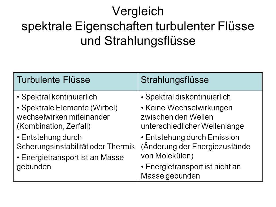 Vergleich spektrale Eigenschaften turbulenter Flüsse und Strahlungsflüsse