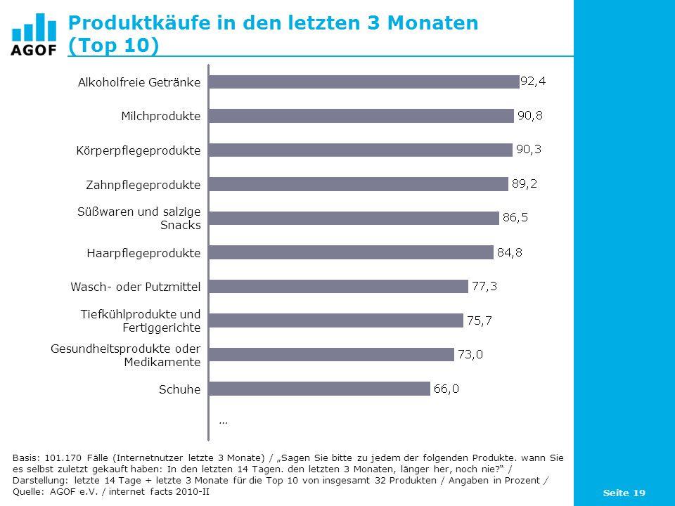 Produktkäufe in den letzten 3 Monaten (Top 10)