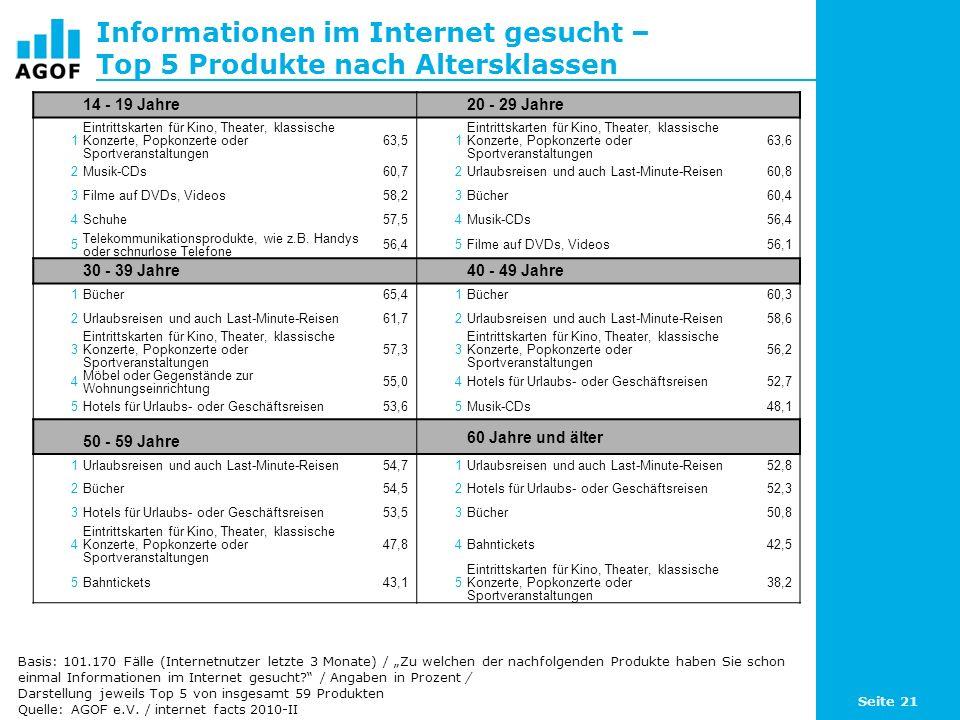 Informationen im Internet gesucht – Top 5 Produkte nach Altersklassen