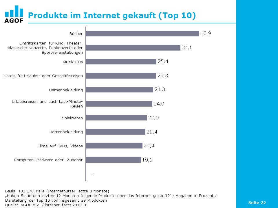 Produkte im Internet gekauft (Top 10)
