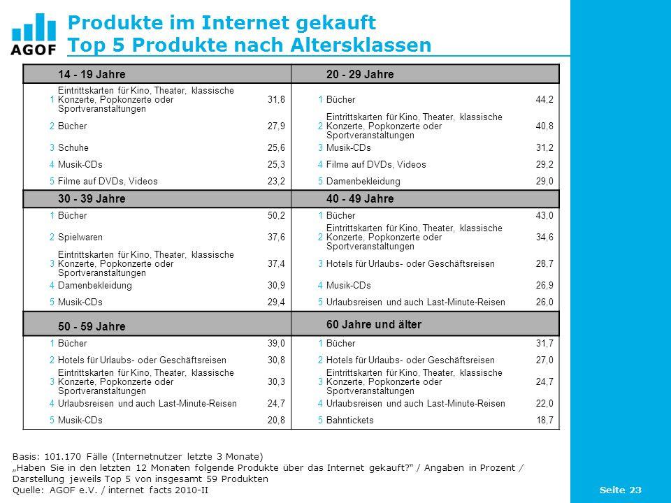 Produkte im Internet gekauft Top 5 Produkte nach Altersklassen