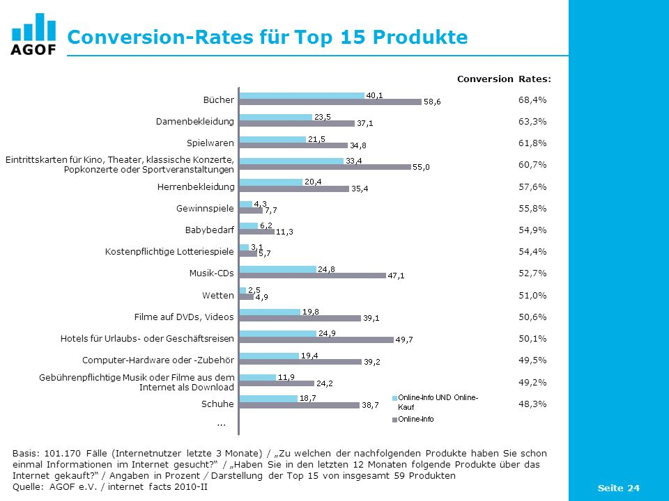 Conversion-Rates für Top 15 Produkte