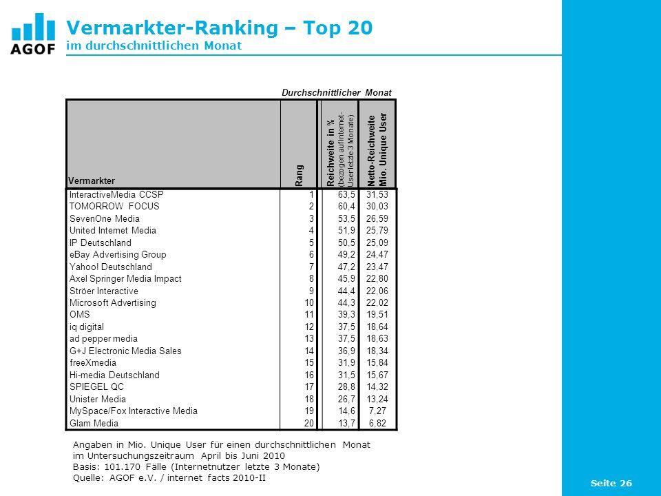 Vermarkter-Ranking – Top 20 im durchschnittlichen Monat
