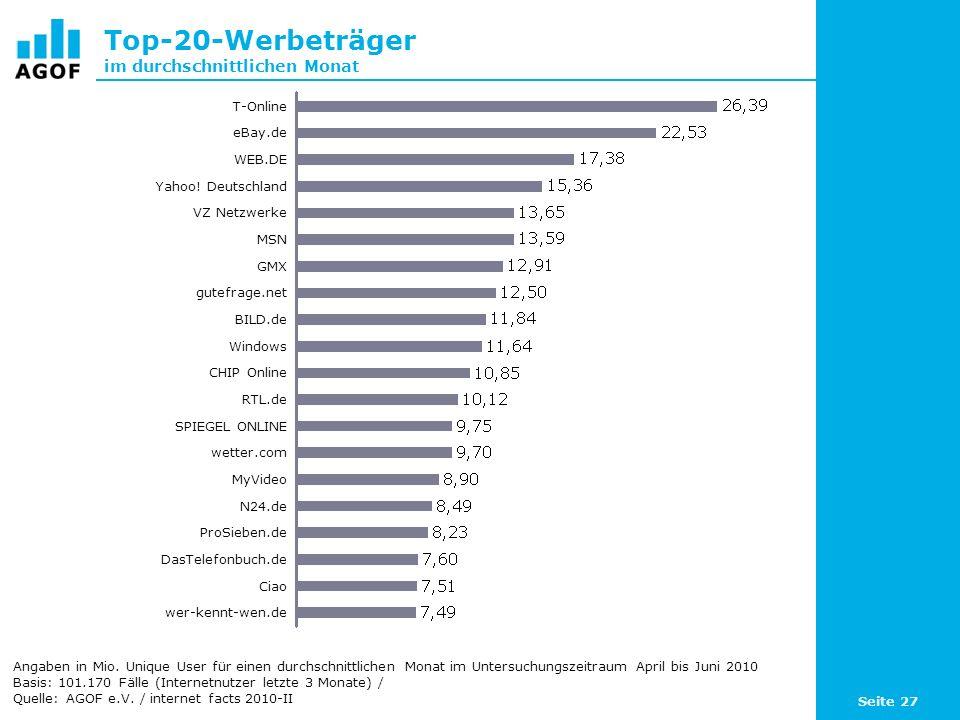 Top-20-Werbeträger im durchschnittlichen Monat
