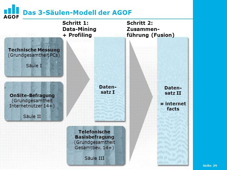 Das 3-Säulen-Modell der AGOF