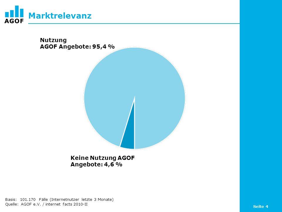 Marktrelevanz Nutzung AGOF Angebote: 95,4 %