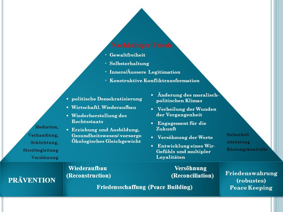 Mediation, Wiederaufbau Versöhnung (Reconstruction) (Reconciliation)