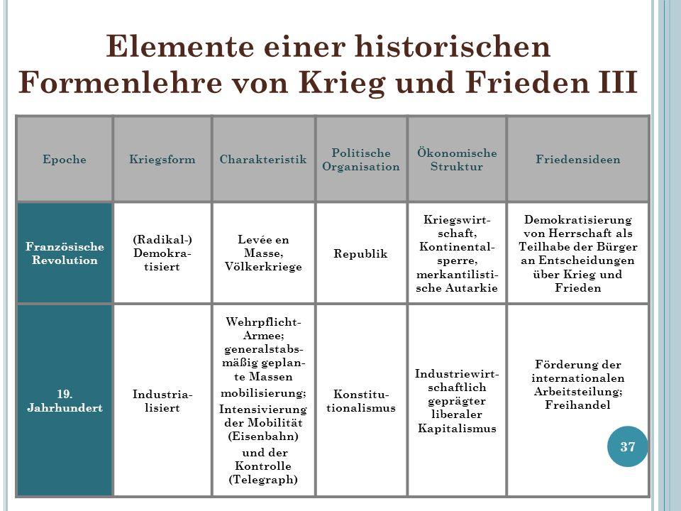 Elemente einer historischen Formenlehre von Krieg und Frieden III