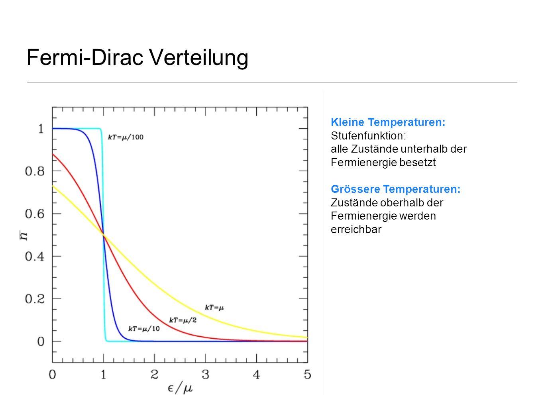 Fermi-Dirac Verteilung