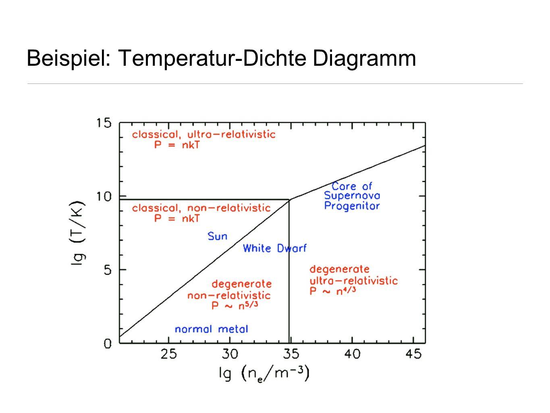 Beispiel: Temperatur-Dichte Diagramm